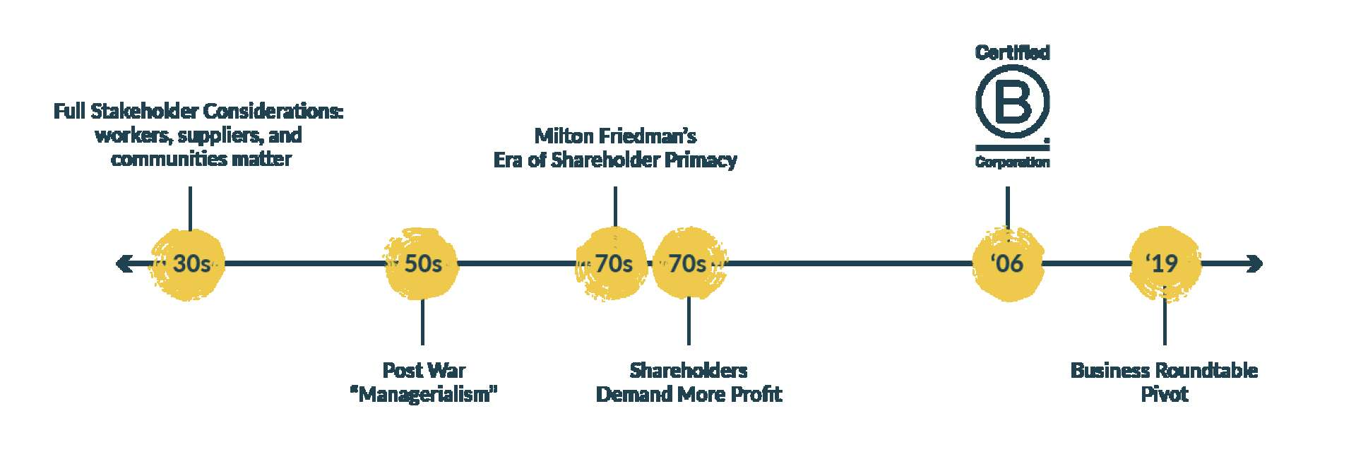 Measure Meant Governance Timeline showing how business priorities shifted away from full stakeholder considerations toward shareholders and profit, and more recently pivoting back towards full considerations with Certified B Corporation and the Business Roundtable Pivot.