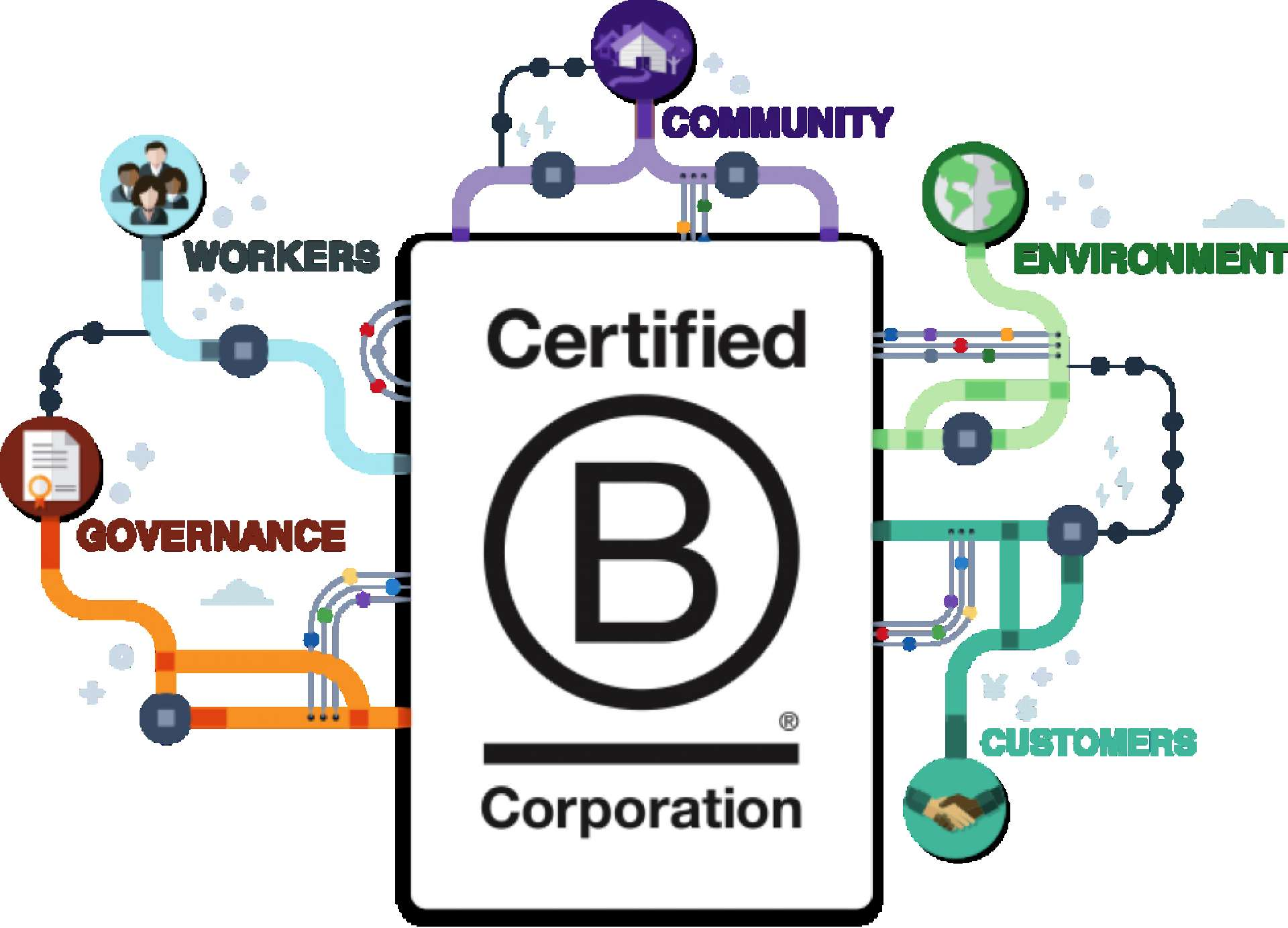 B Corp Graphic, showing key categories of workers, environment, governance, and customers.